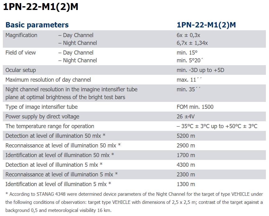 1PN-22-M1(2)M - parametry